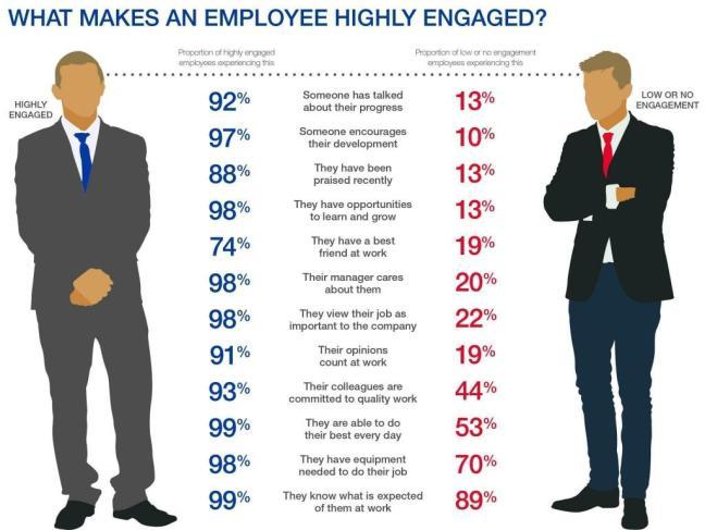Employee engaged