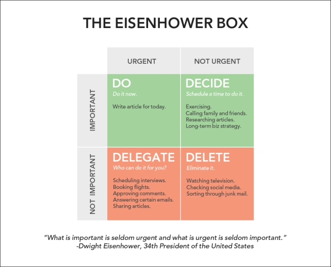 the eisenhower-box